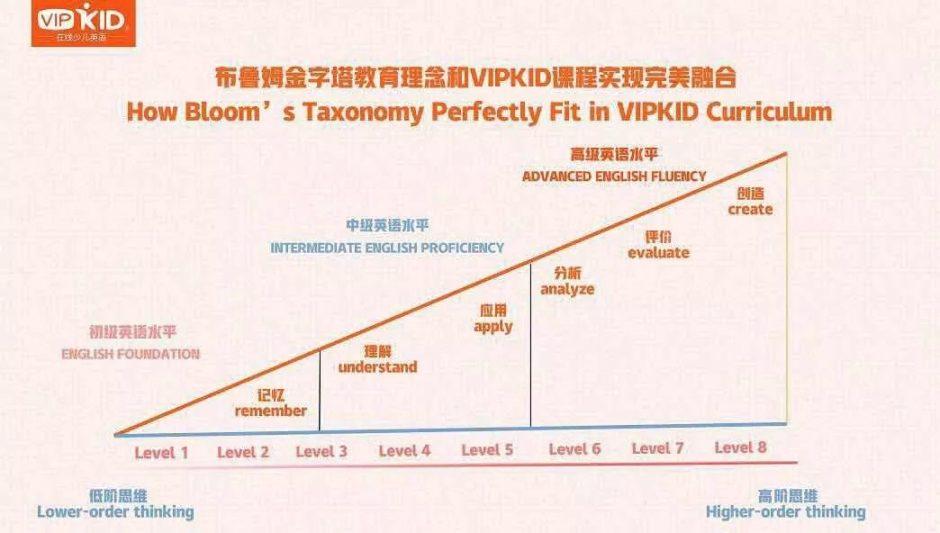 VIPKID主修课程进阶体系